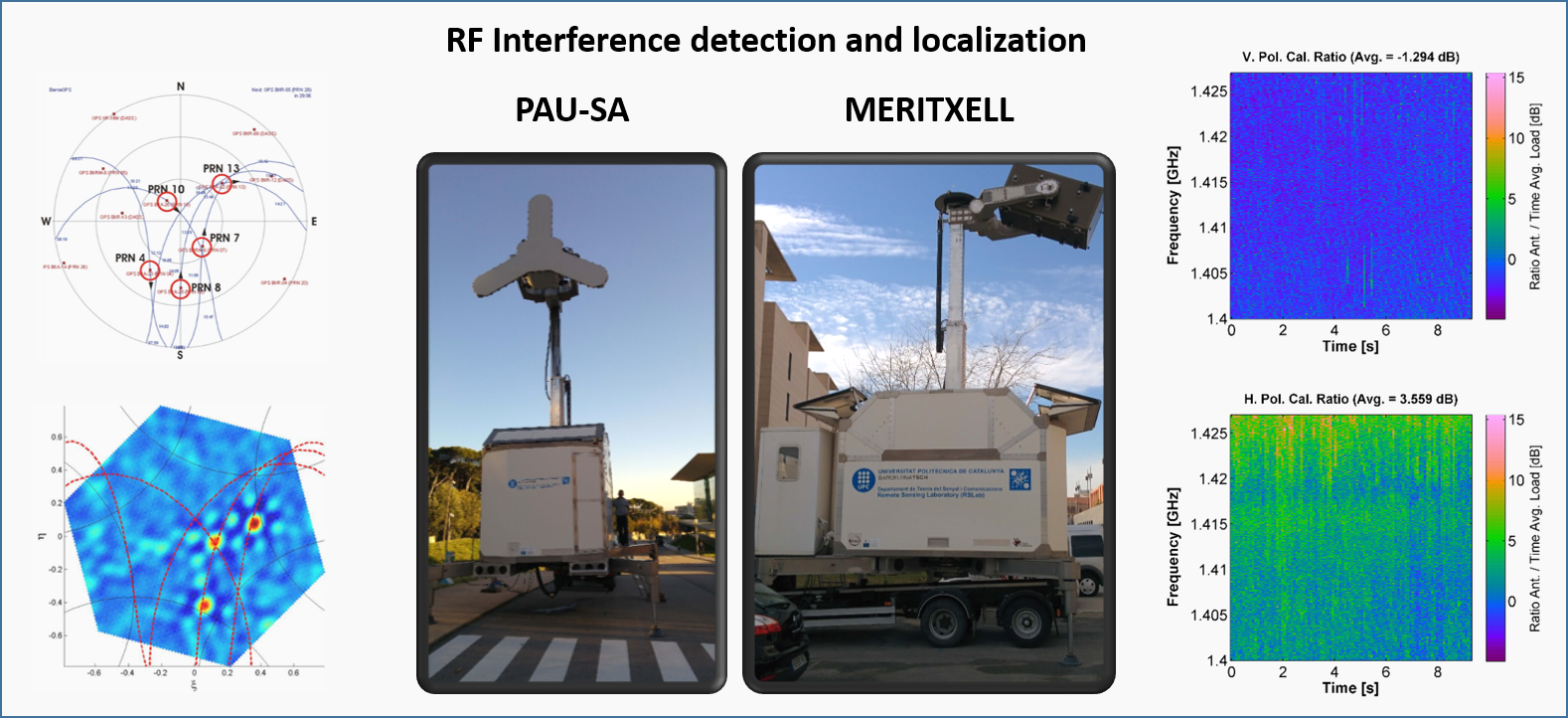 RF Interference detection and localization – Remote Sensing